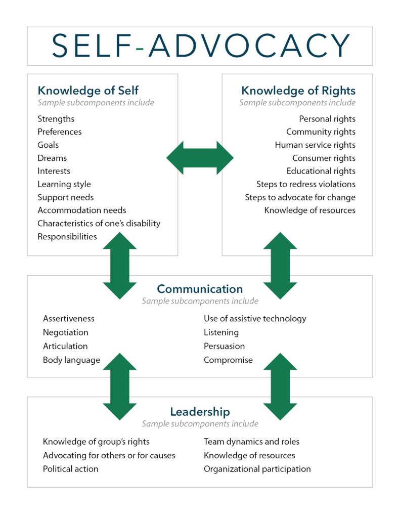 Self Advocacy Chart